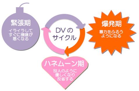DVのサイクル図